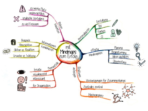 Mind Map als Content-Format