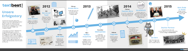 Timelines im als Format im Content-Marketing